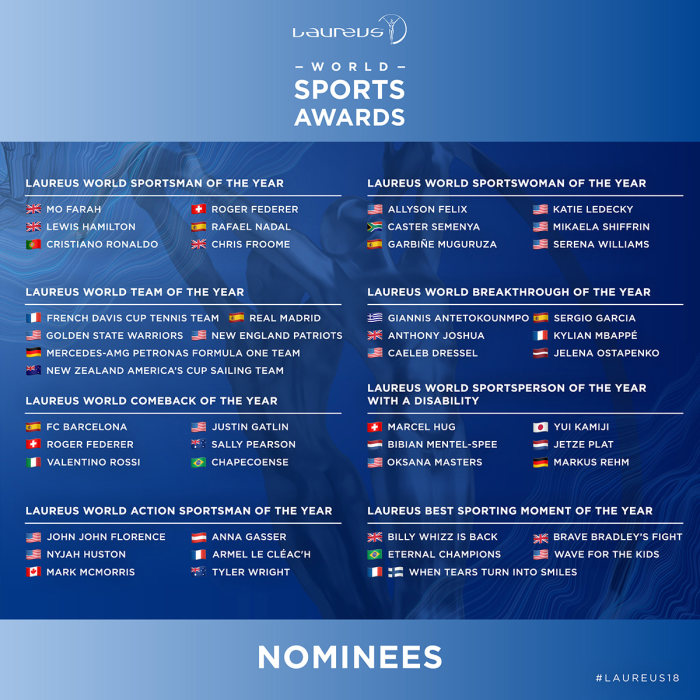 Laureus: And the nominees are ...