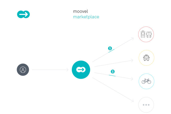 InnoTrans: Mobility-as-a-service (MaaS) pioneer moovel unveils digital marketplace for urban mobility ecosystems