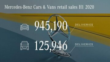 Mercedes-Benz Cars & Vans delivers more than a million vehicles worldwide in first half of 2020