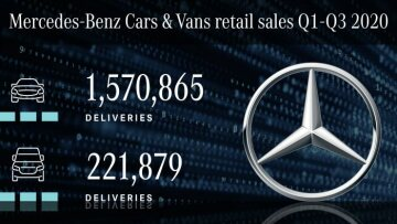 Mercedes-Benz Cars & Vans continues positive development of unit sales in third quarter