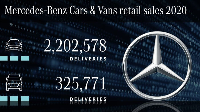 Mercedes-Benz Cars triples global sales of xEVs and meets the European CO2 targets for passenger cars in 2020