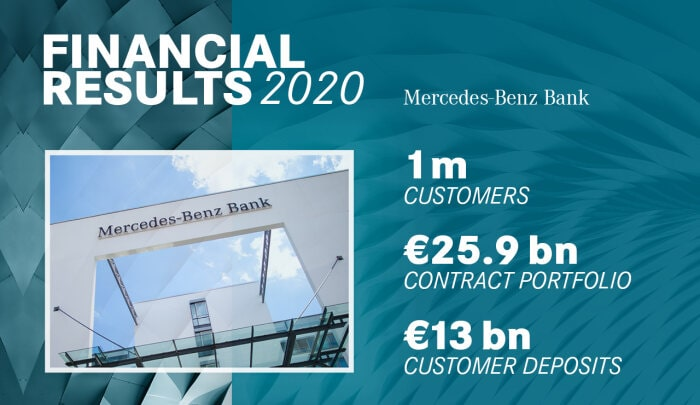 Mercedes-Benz Bank successful in challenging market environment in 2020