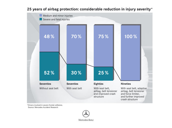 Clear trend: since seat belts, airbags and other protective measures have been introduced as standard for Mercedes-Benz passenger cars, the number of serious injuries suffered by drivers involved in accidents has fallen dramatically.