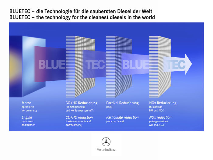 BLUETEC - the technology for the cleanest diesel in the world