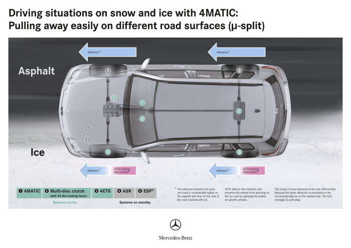 Winter driving fun in the Mercedes-Benz GLK- english version