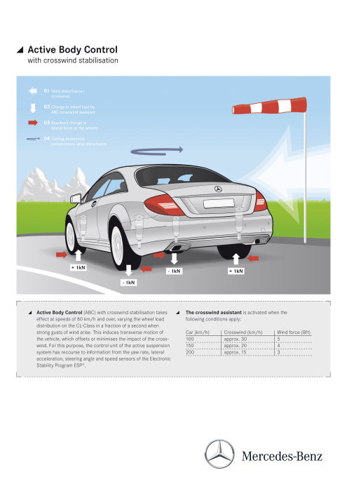 Mercedes-Benz CL-Class 2010 model year. Active Body Control (ABC): active suspension system that adapts the springs to the current driving situation within fractions of a second and is able to largely compensate for the effects of crosswinds.