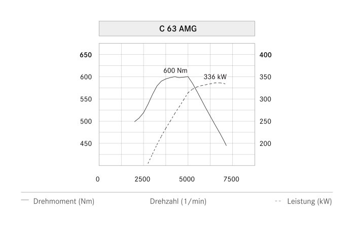 Mercedes-Benz C-Class Coupé, C 63 AMG, power output graph (german version)