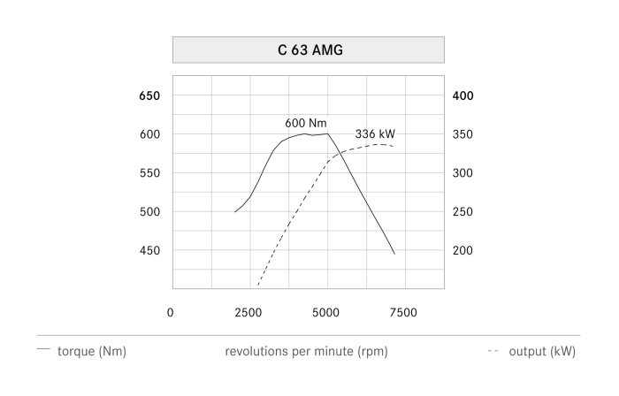 Mercedes-Benz C-Class Coupé, C 63 AMG, power output graph