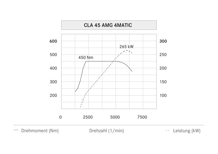 Mercedes-AMG CLA 45 Shooting Brake, power output graph (german version)