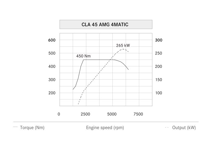 Mercedes-AMG CLA 45 Shooting Brake, power output graph