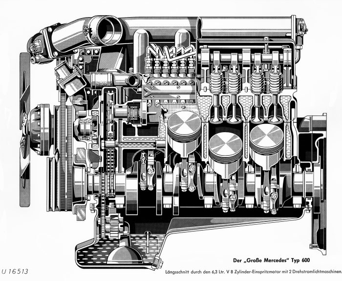 6,3-liter-V8-motor M 100 of the Mercedes-Benz 600 (W 100 series, 1963 to 1981). Drawing, longitudinal section.